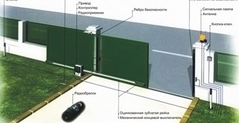 glavnaya-avtomatika-dlya-vorot