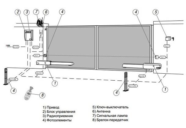 Схема установки привода САМЕ ATI 3024