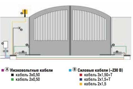 схема установки автоматики FAAC 390