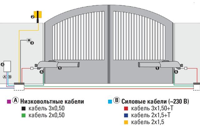схема установки автоматикиFAAC 415 L 24В