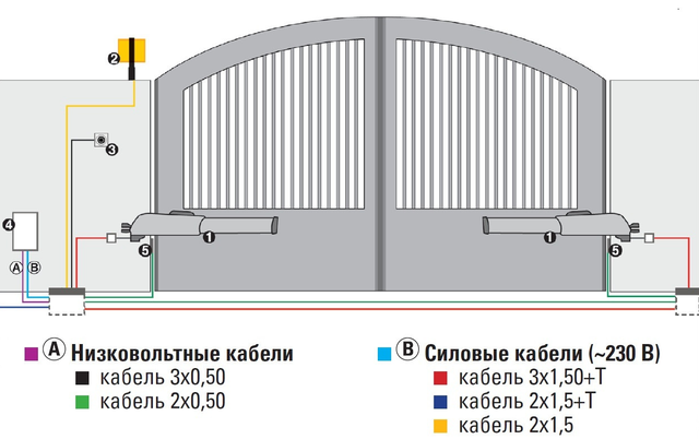 схема установки автоматикиFAAC 415 L LS 24В