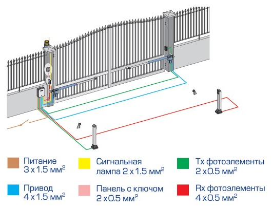 схема установки автоматикиFAAC 412