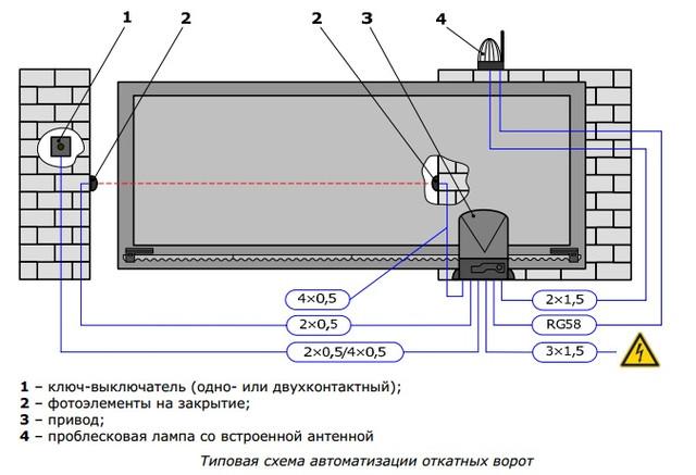 Типовая схема автоматизации откатных ворот
