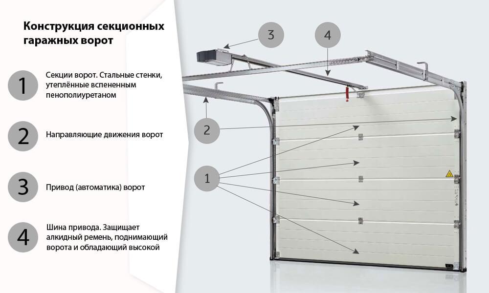Принцип работы секционных гаражных ворот